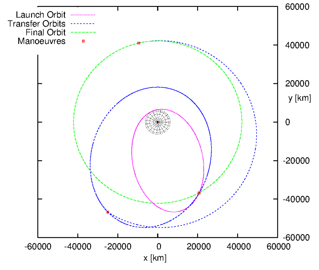 Optimal three-impulsive-manoeuvre transfer from VA214 launch orbit as of 2018/2/1 to geostationary orbit, top view