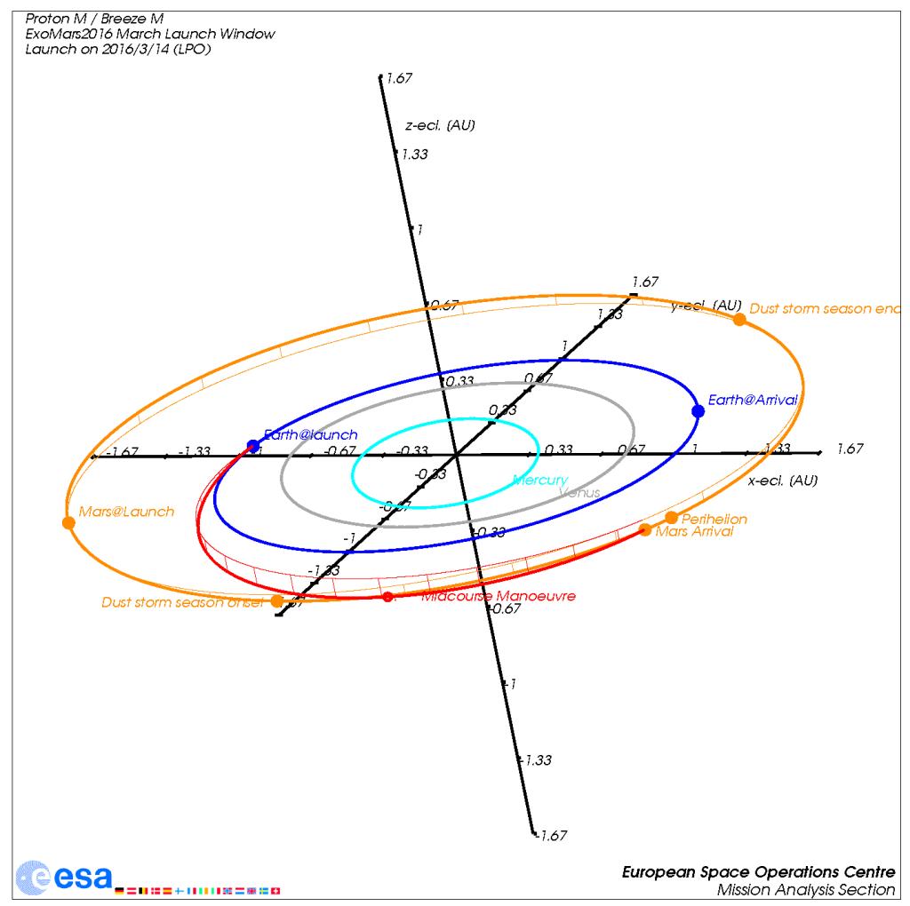 Der Transfer der Mars-Mission ExoMars 2016 für einen Start am 14. März 2016 in Schrägansicht auf das innere Sonnensystem. Quelle: ESA