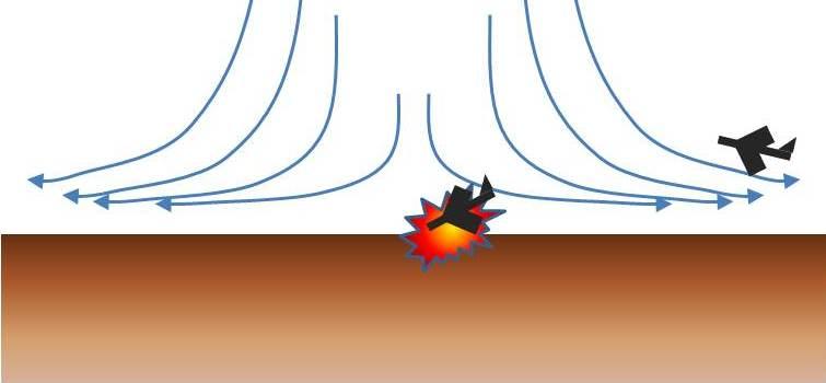 Schematische Darstellung der Auswirkung eines Microburst auf ein Flugzeug im Endanflug, beim Einflug in die Randzone (rechts) und in der Kernzone des Microburst (Mitte)