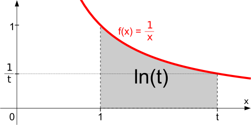 Natural_logarithm_integral