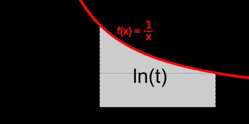 Natural_logarithm_integral