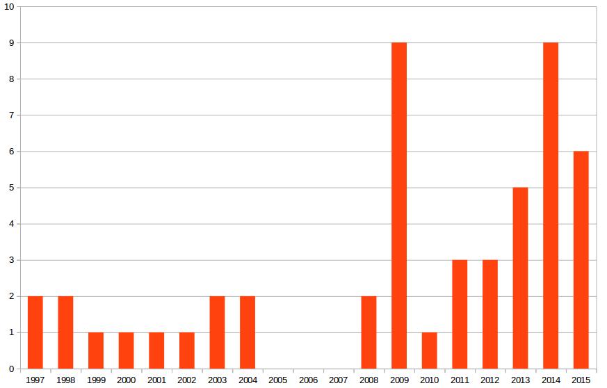 Anzahl der klinischen Studien von 1997 bis 2015.