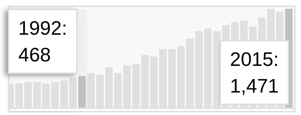 Anzahl der Fachpublikationen über Migräne von 1984 bis heute.