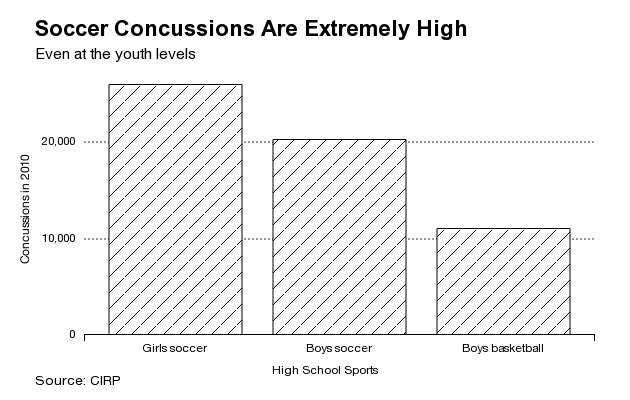 Gehirnerschütterungen im Fußball