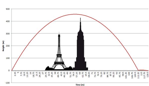 Beim ersten Rücksprung locker das Empire State Building und den Eiffelturm überwunden: Philae
