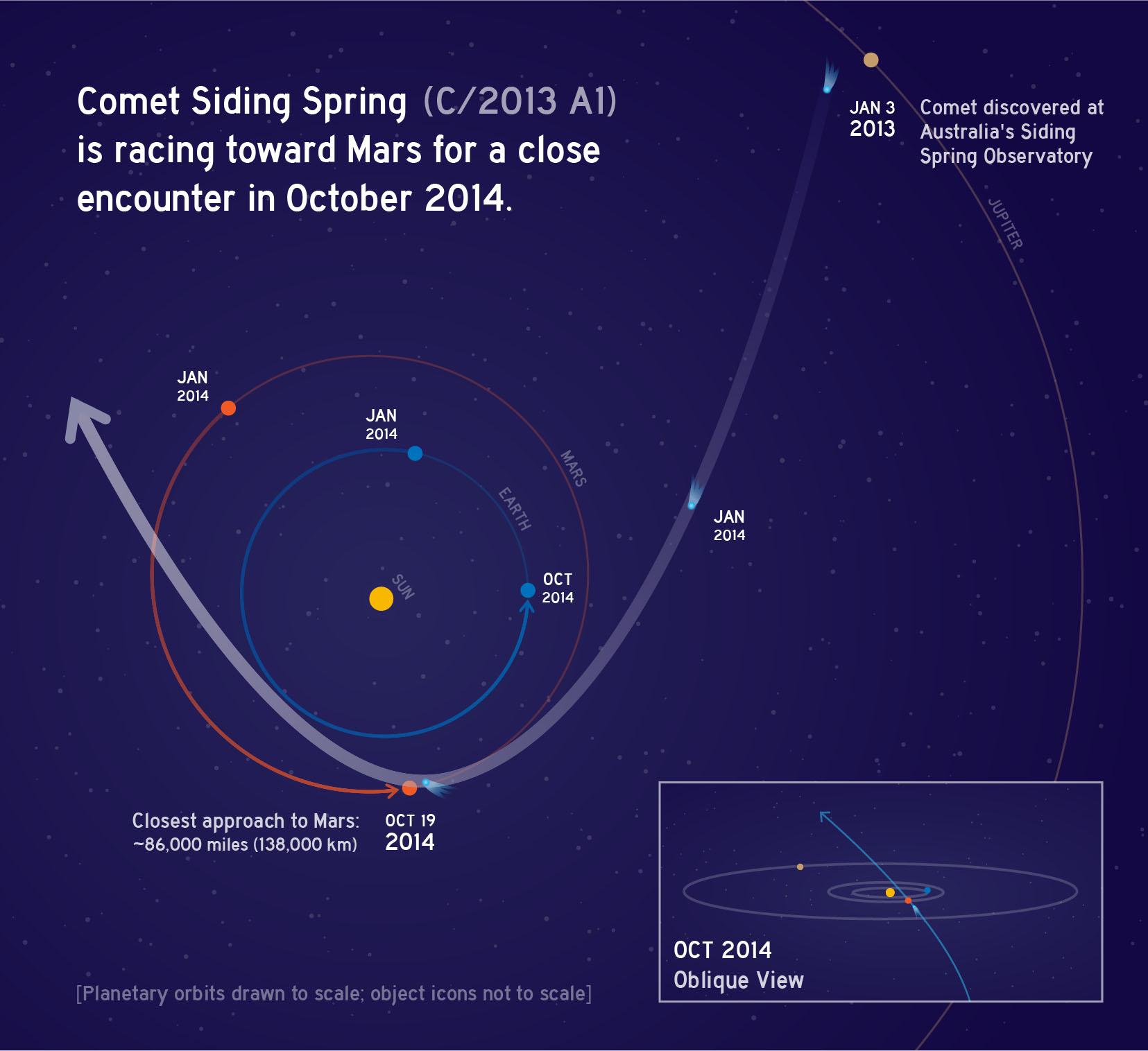 Die Bahn von C/2013 A1 durch das innere Sonnensystem. Bild: NASA/JPL/Caltech