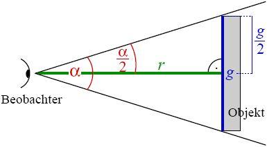 Scheinbare und ware Größe eines Objekts. Quelle: Marc Layer, Wikipedia, CC BY-SA 3.0
