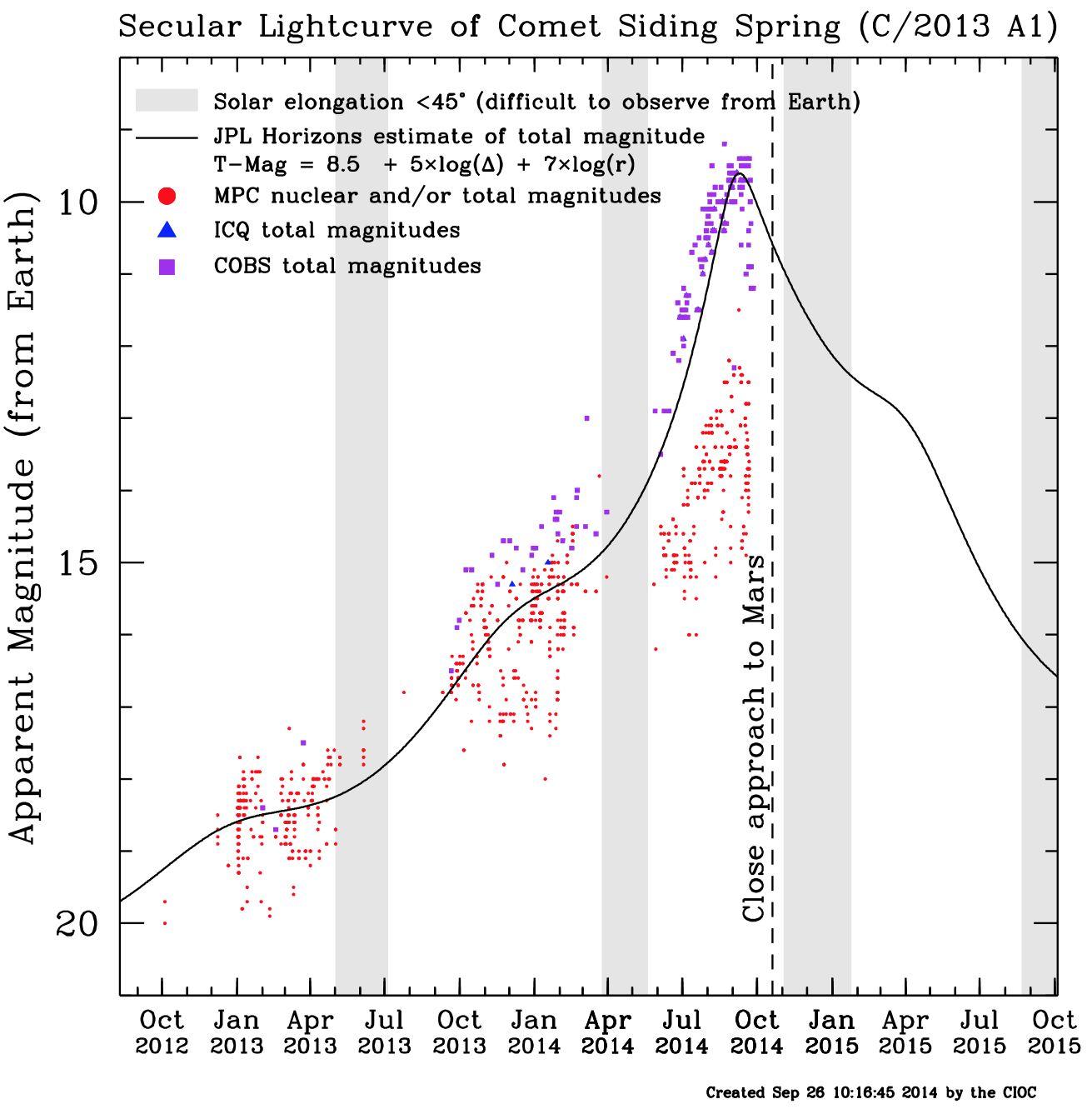 Helligkeitskurve des Kometen C/2013 A1 vom 26.9.2014. Seit einigen Tagen liegen die Punkte sämtlicher Beobachter unter der schwarzen Vorhersagekurve. Bild: CIOC