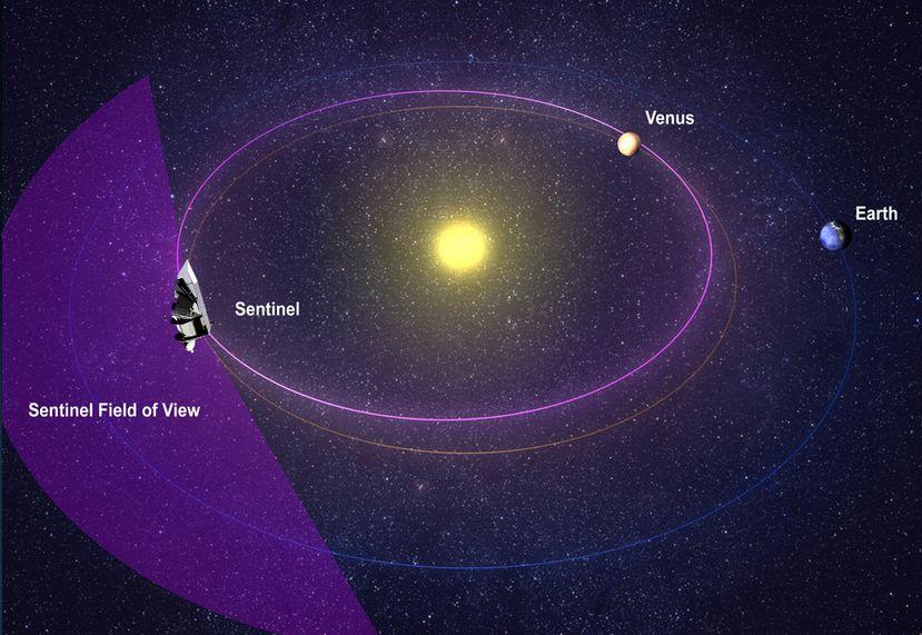 Sentinell soll auf einem Orbit nehe der Venusbahn stationiert werden. Von dort könnte auch der Bereich innerhalb der Erdbahn nach Asteroiden abgesucht werden, der von Erd Erdoberfläche aus nicht beobachtbar ist. Bild: B612-Foundation