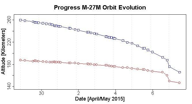 Sowohl erdfernster (blau) als auch erdnächster (rot) Punkt der Umlaufbahn nehmen seit Tagen stetig ab. In den letzten Stunden ist ein Abflachen der Abnehme zu erkennen. Bildquelle: spaceflight101.com