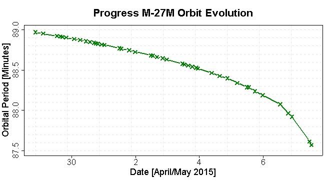 Die Umlaufdauer liegt mittlerweile bei unter 88 Minuten, Tendenz weiter fallend. Bildquelle: spaceflight101.com