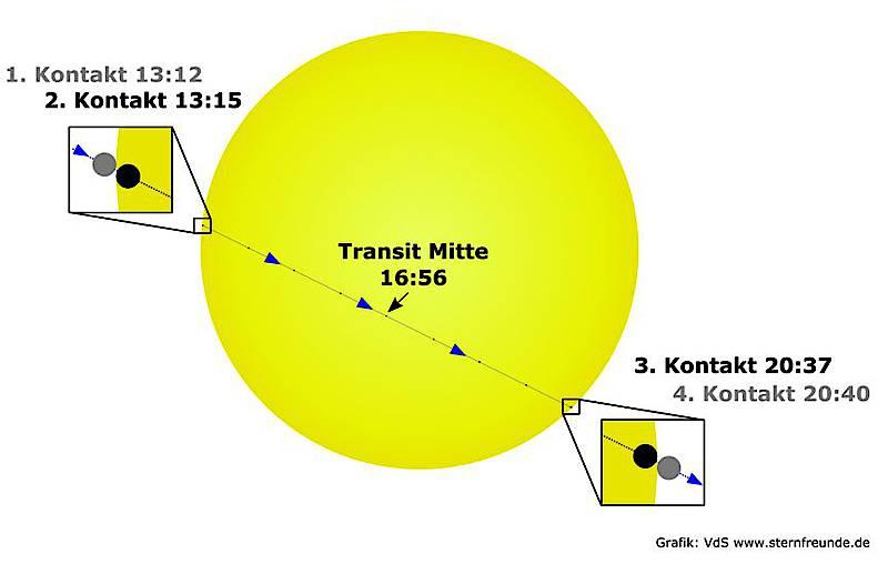 Verlauf des Merkurtransits am 9. mai. Quelle: Vereinigung der Sternfreunde