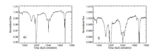 Diese Bilder zeigen einen vergrößerten Ausschnitt des rechten Bereichs der obigen Helligkeitskurve. In einem 90-tägigen Intervall von tag 1420 bis 1580 sind die Abschattungen bessonders heftig. Quelle: Boyajian et al. 2015, http://arxiv.org/abs/1509.03622