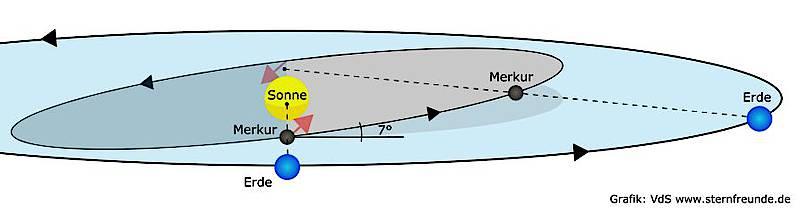 So entsteht ein Merkurtransit. Quelle: Vereinigung der Sternfreunde