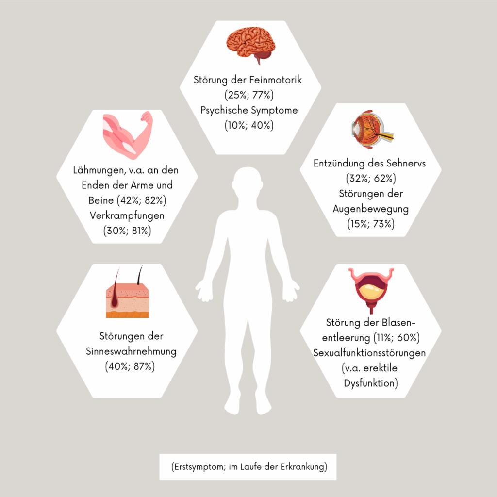 Hauptsymptome der Multiplen Sklerose
