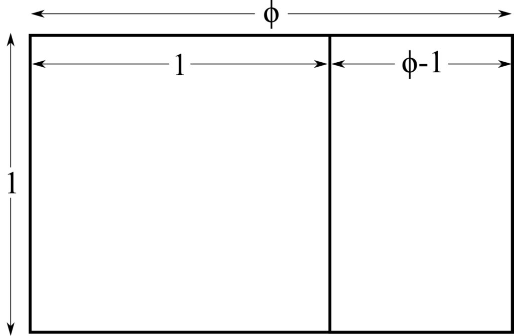 Golden rectangle, with sides labelled 1 and phi, and a square marked off leaving a rectangle of width (phi-1)
