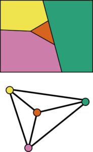 Four regions to be coloured, and the associated graph