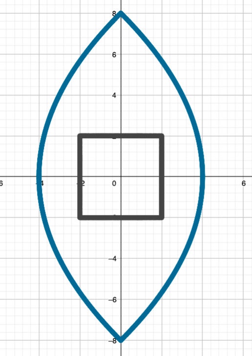 A plot of a square centred at the origin with side length 4, and its image under the mapping z squared, which is a tall lens shape centred at the origin with height 16 and width 8.