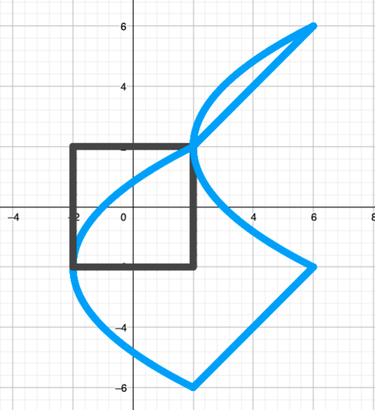 A plot of a square centred at the origin with side length 4, and its image under the mapping described earlier.