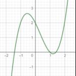 Quadratic, cubic and quartic curves