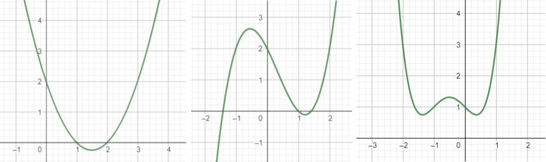 Quadratic, cubic and quartic curves