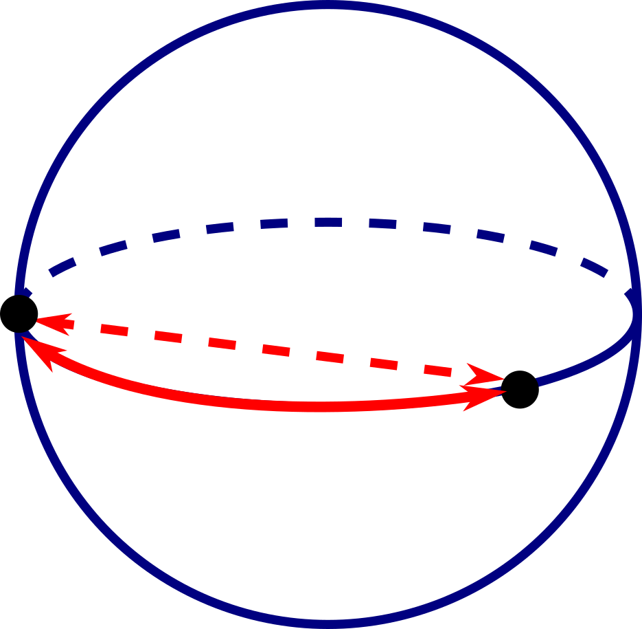 A sphere with two points, showing the straight line distance and the distance along a great circle