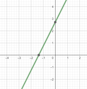 Graph of y=2x-3
