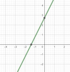 Graph of y=2x-3