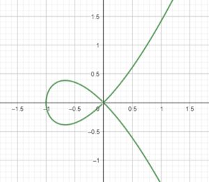 Curve of y^2 - x^3 - x^2 = 0