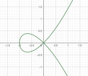 Curve of y^2 - x^3 - x^2 = 0