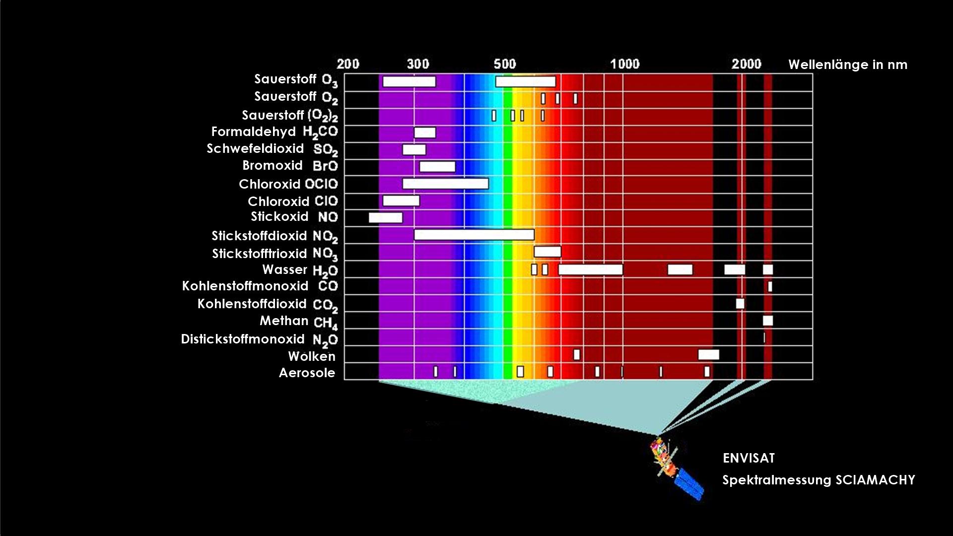 Die spektralen Messbereiche von SCIAMACHY