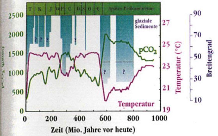 Es ist Kohlenstoff-Datierung sachlich