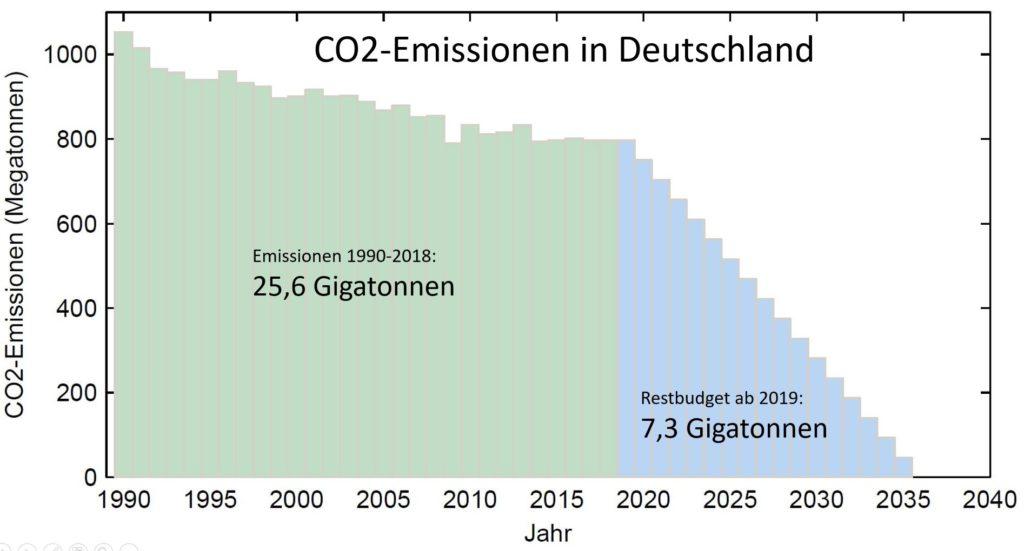 Wie viel CO2 kann Deutschland noch ausstoßen? » KlimaLounge