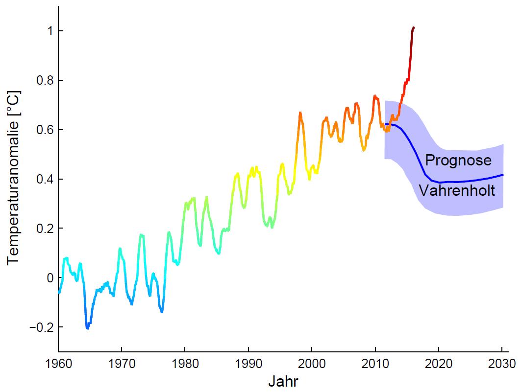 Daten-versus-Vahrenholt