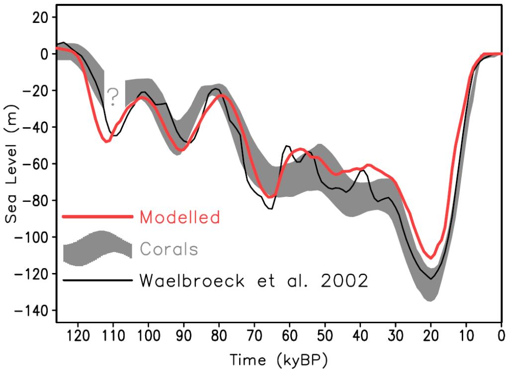 Ganopolski+2010-glacial-cycle