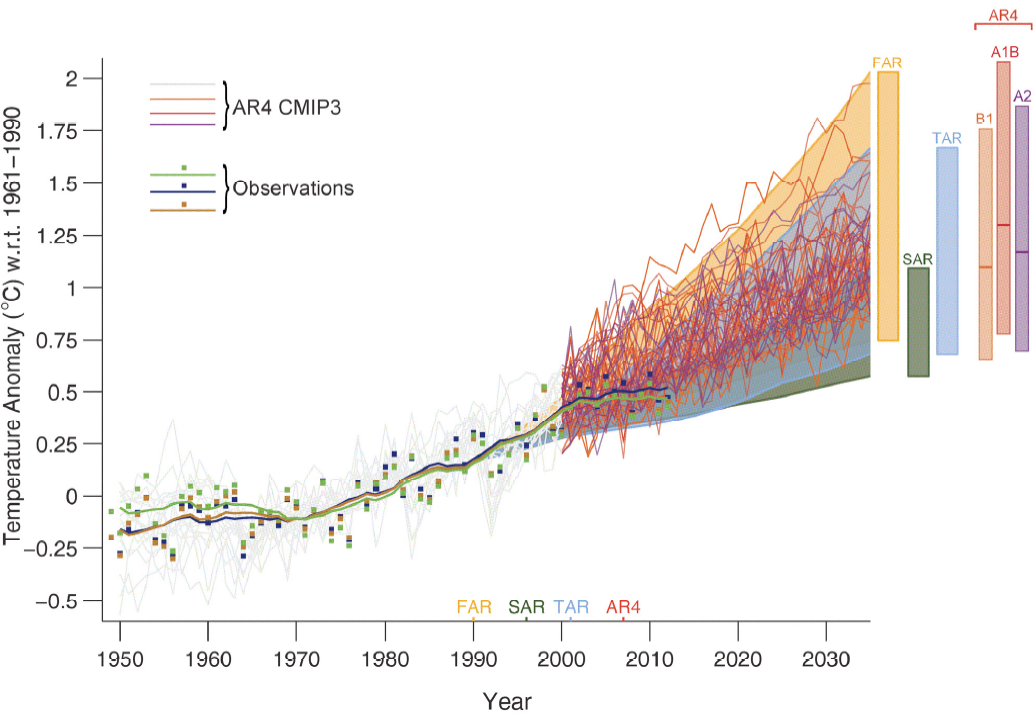 IPCC AR5 1.4
