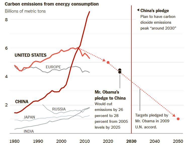 emissions NYT