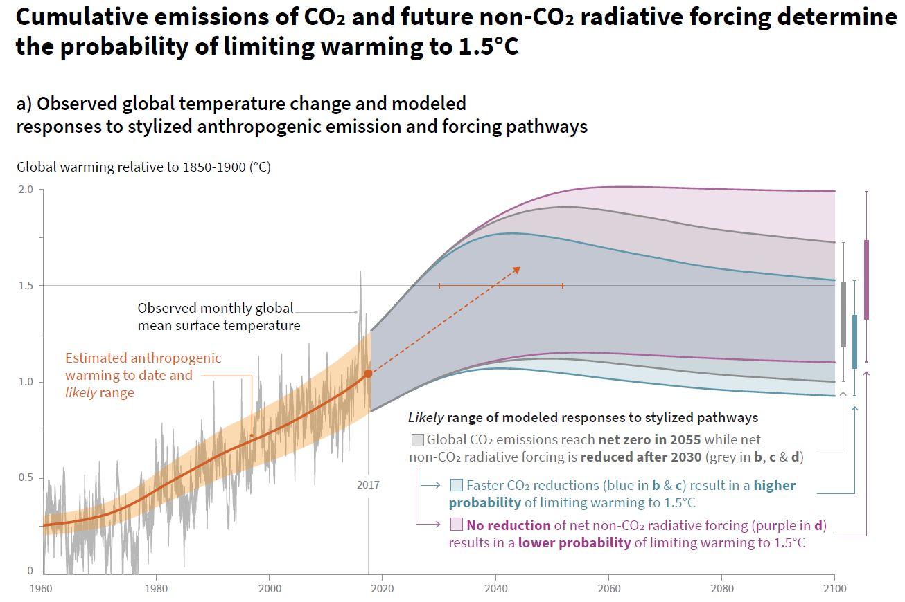 IPCC Sonderbericht zu 1,5 Grad Erwärmung » SciLogs - Wissenschaftsblogs