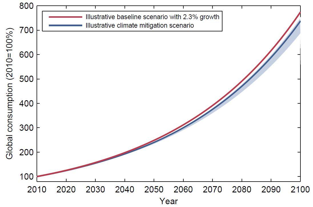 IPCC_cost