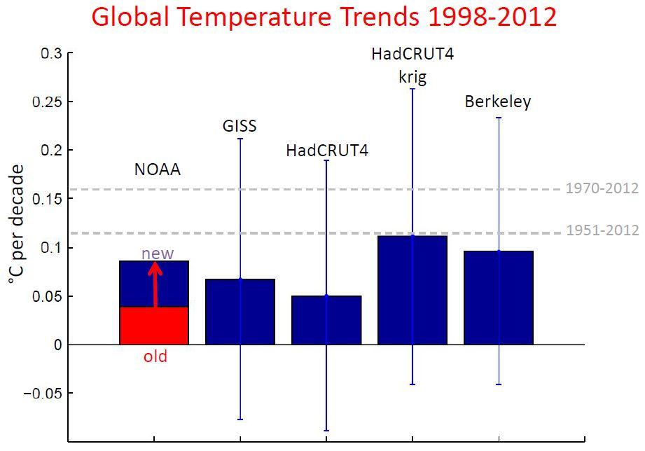 trendgraph_1998-2012