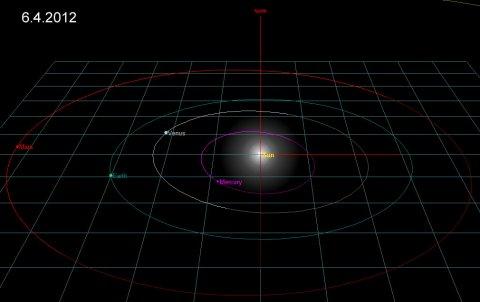 Simulation Venus-Erde1