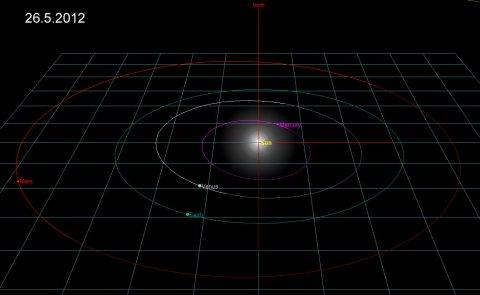 simulation Venus-Erde2