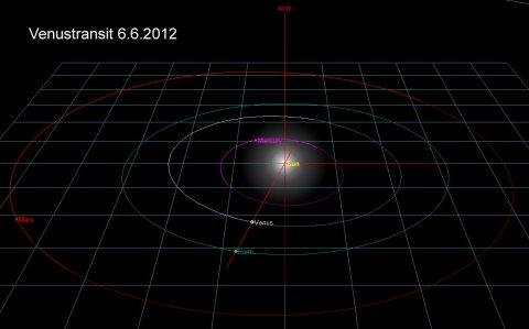 Simulation Venus-Erde3
