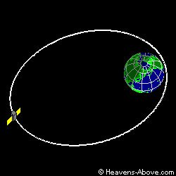 Orbit Diagramm Heavens Above