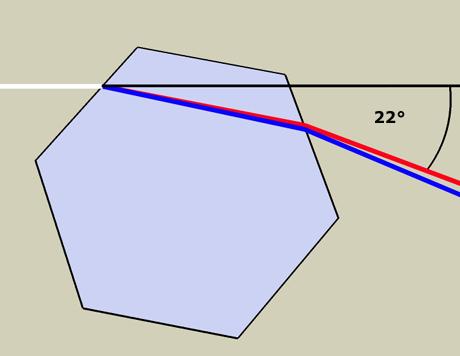Minimal angelenkter Strahl bei hexagonalen Eiskristallen