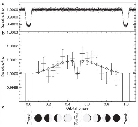 Ignas A. G. Snellen et al. / Leiden Observatory - Leiden University