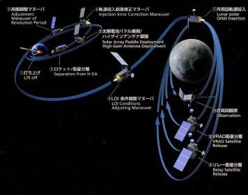 Hier klicken: Kaguya-Missionsuebersicht, Quelle: JAXA