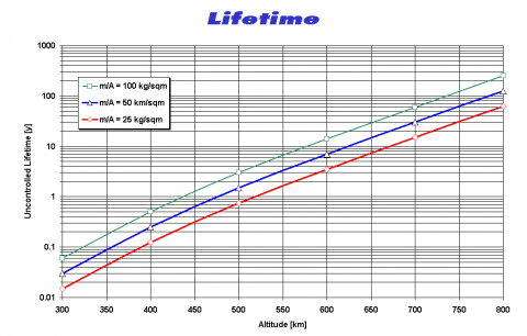 Orbital Lifetime of Spacecraft in Low Earth Orbit as Function of Mass/Area Ratio and Altitude, source: Michael Khan