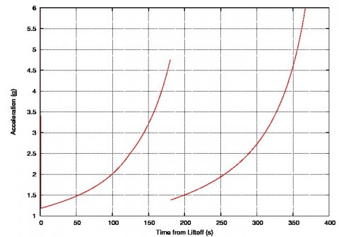 StratoLaunch Simulation: G-load over time,. source: Michael Khan