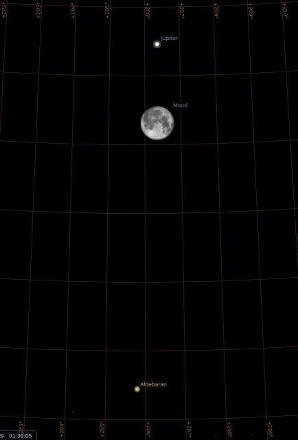 Sternhimmel aus Darmstadt am 29.11.2012, 1:20 MEZ, vergroesserte Ansicht der Region um den Mond, Quelle: MIchael Khan via Stellarium